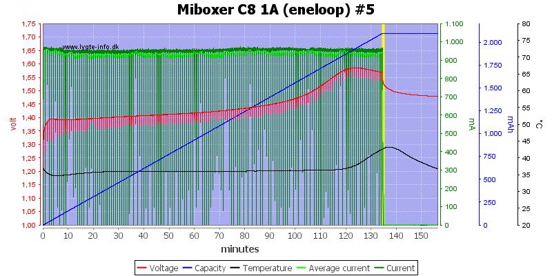 Miboxer%20C8%201A%20%28eneloop%29%20%235