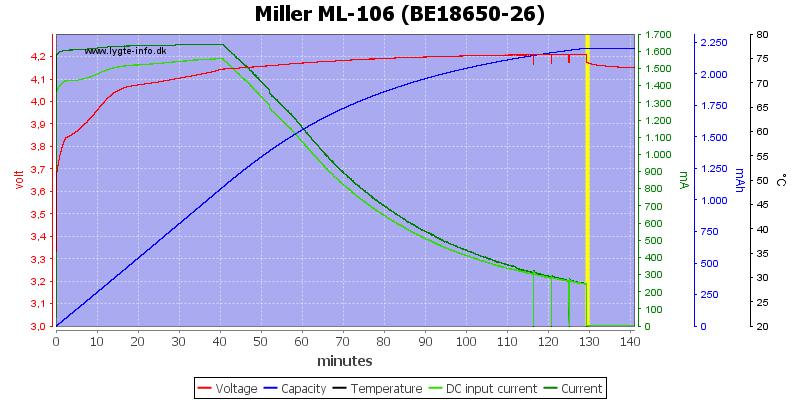 Miller%20ML-106%20%28BE18650-26%29