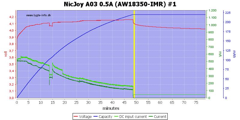 NicJoy%20A03%200.5A%20%28AW18350-IMR%29%20%231