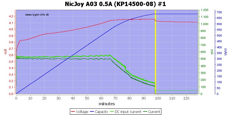 NicJoy%20A03%200.5A%20%28KP14500-08%29%20%231
