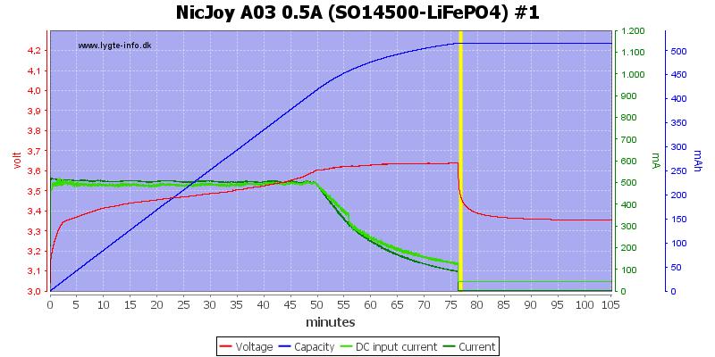 NicJoy%20A03%200.5A%20%28SO14500-LiFePO4%29%20%231