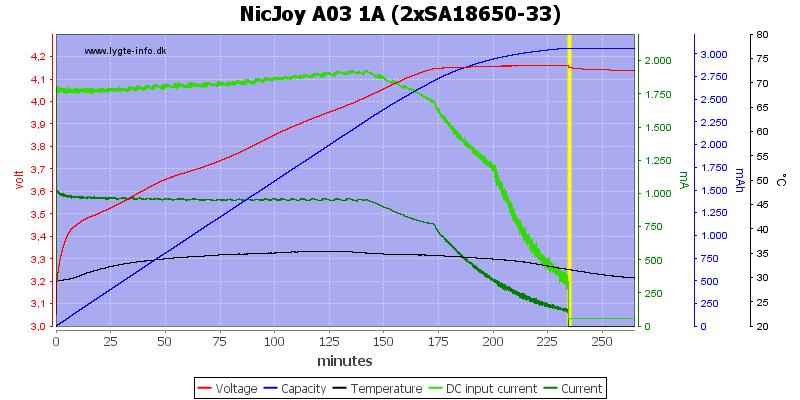 NicJoy%20A03%201A%20%282xSA18650-33%29