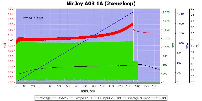 NicJoy%20A03%201A%20%282xeneloop%29