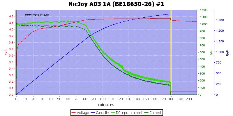 NicJoy%20A03%201A%20%28BE18650-26%29%20%231