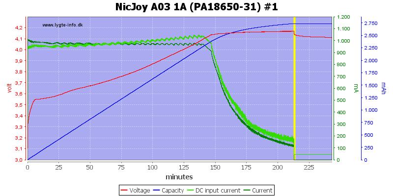 NicJoy%20A03%201A%20%28PA18650-31%29%20%231