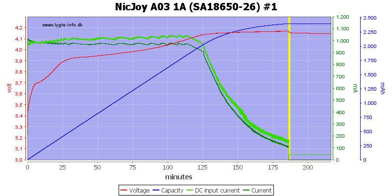 NicJoy%20A03%201A%20%28SA18650-26%29%20%231