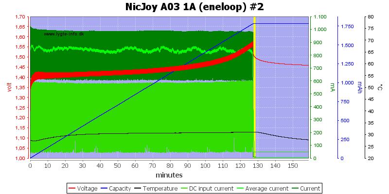 NicJoy%20A03%201A%20%28eneloop%29%20%232