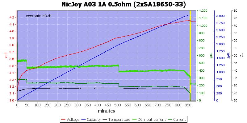 NicJoy%20A03%201A%200.5ohm%20%282xSA18650-33%29