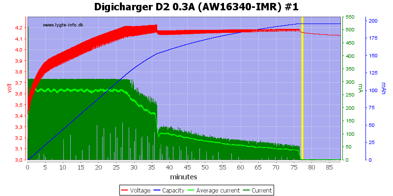 Digicharger%20D2%200.3A%20(AW16340-IMR)%20%231