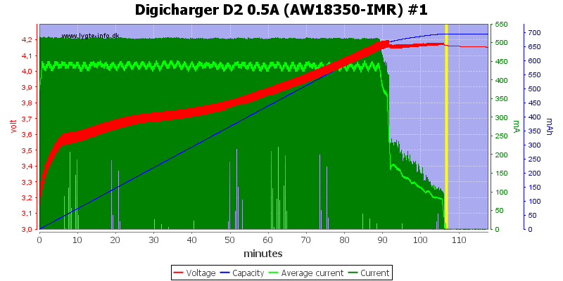 Digicharger%20D2%200.5A%20(AW18350-IMR)%20%231