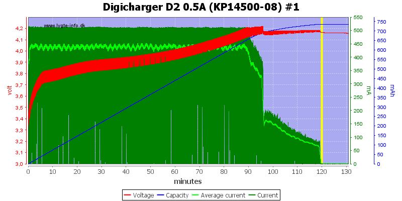 Digicharger%20D2%200.5A%20(KP14500-08)%20%231