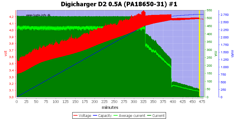 Digicharger%20D2%200.5A%20(PA18650-31)%20%231