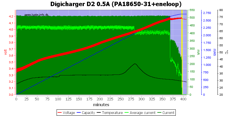 Digicharger%20D2%200.5A%20(PA18650-31+eneloop)