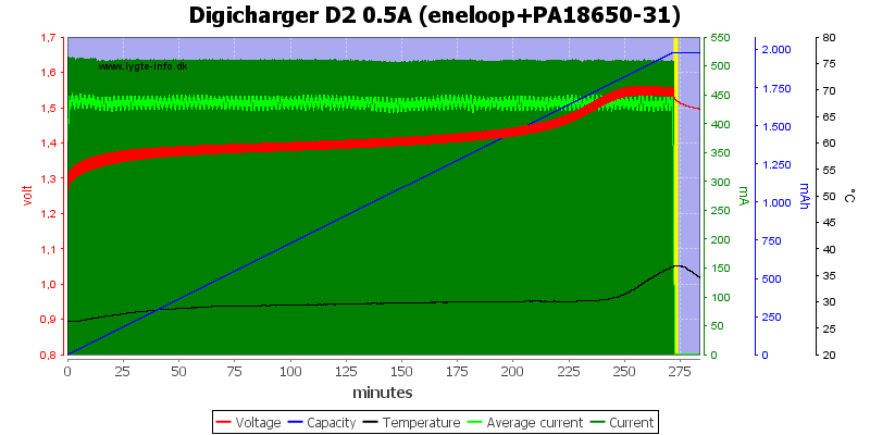 Digicharger%20D2%200.5A%20(eneloop+PA18650-31)