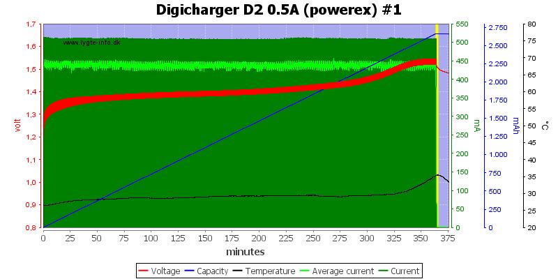 Digicharger%20D2%200.5A%20(powerex)%20%231