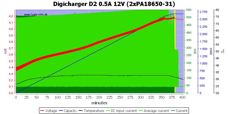 Digicharger%20D2%200.5A%2012V%20(2xPA18650-31)