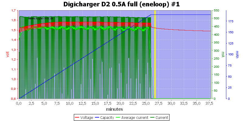 Digicharger%20D2%200.5A%20full%20(eneloop)%20%231