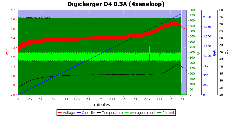Digicharger%20D4%200.3A%20(4xeneloop)