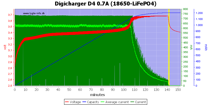 Digicharger%20D4%200.7A%20(18650-LiFePO4)