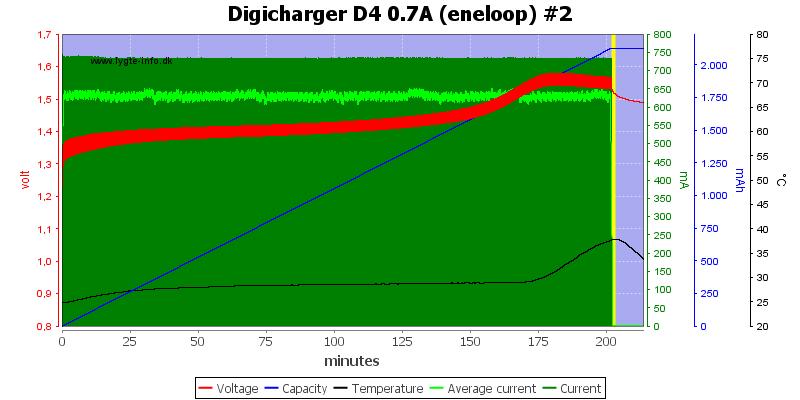 Digicharger%20D4%200.7A%20(eneloop)%20%232