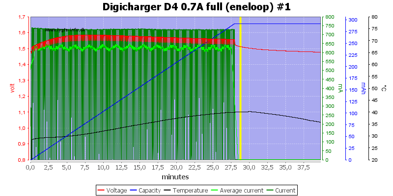 Digicharger%20D4%200.7A%20full%20(eneloop)%20%231