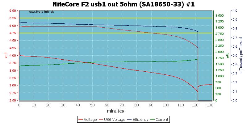 NiteCore%20F2%20usb1%20out%205ohm%20%28SA18650-33%29%20%231
