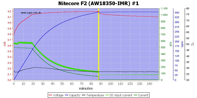 Nitecore%20F2%20%28AW18350-IMR%29%20%231
