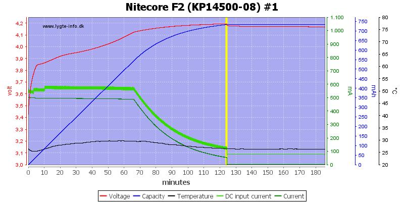 Nitecore%20F2%20%28KP14500-08%29%20%231