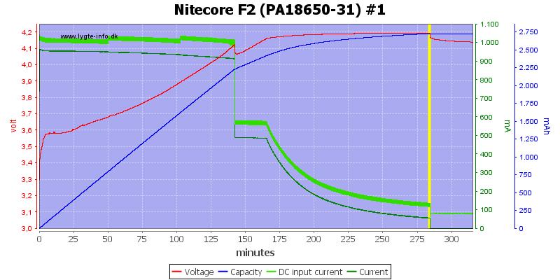 Nitecore%20F2%20%28PA18650-31%29%20%231