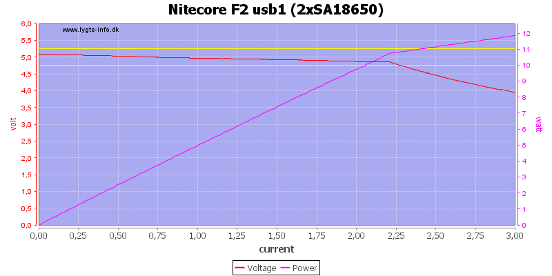 Nitecore%20F2%20usb1%20%282xSA18650%29%20load%20sweep