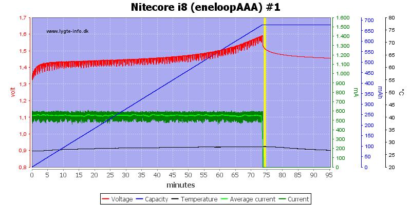 Nitecore%20i8%20%28eneloopAAA%29%20%231