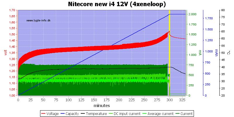 Nitecore%20new%20i4%2012V%20%284xeneloop%29