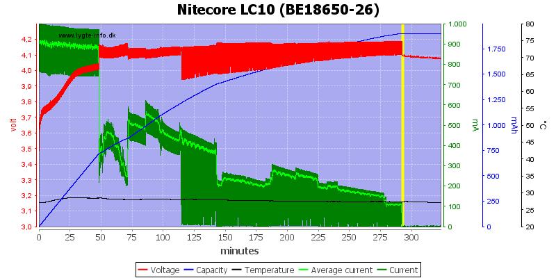 Nitecore%20LC10%20%28BE18650-26%29