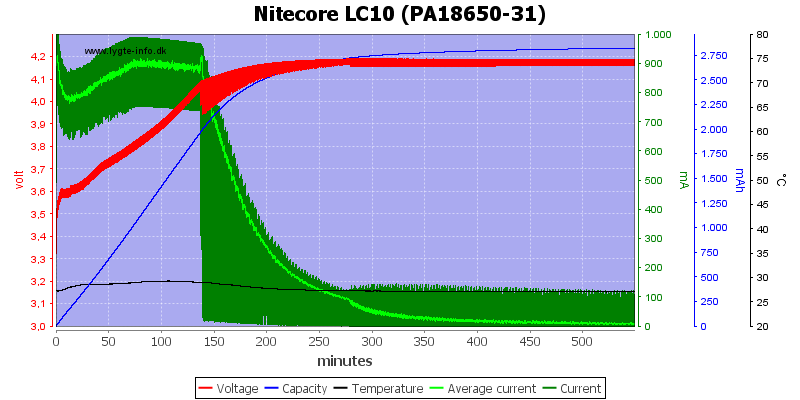 Nitecore%20LC10%20%28PA18650-31%29