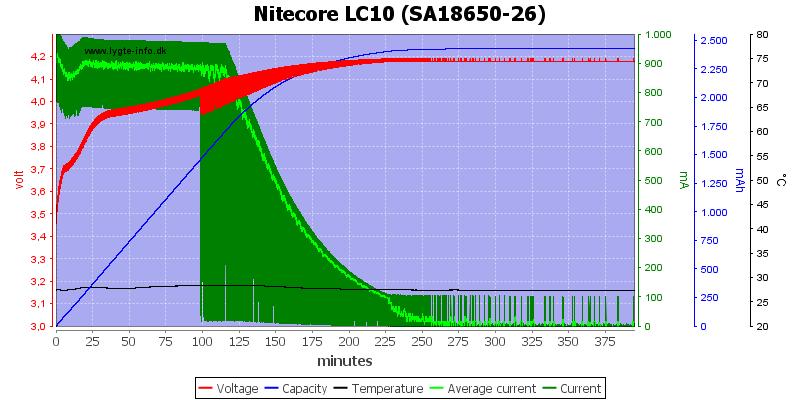 Nitecore%20LC10%20%28SA18650-26%29