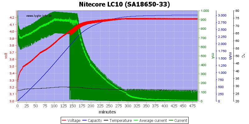 Nitecore%20LC10%20%28SA18650-33%29