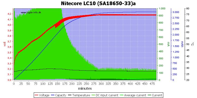 Nitecore%20LC10%20%28SA18650-33%29a