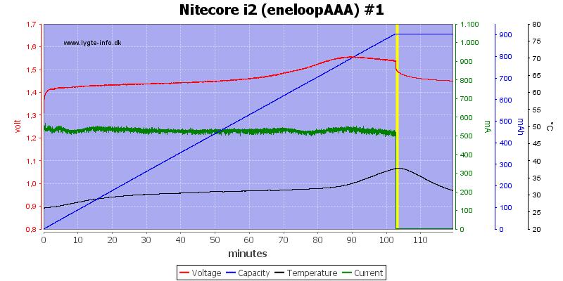 Nitecore%20i2%20%28eneloopAAA%29%20%231