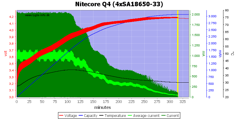 Nitecore%20Q4%20%284xSA18650-33%29