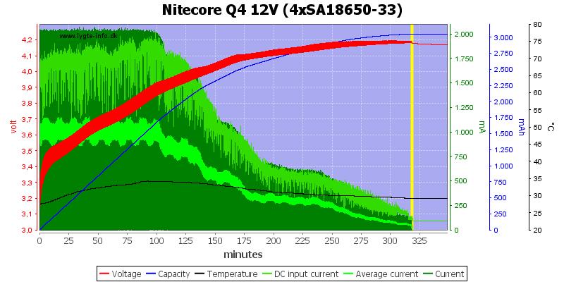 Nitecore%20Q4%2012V%20%284xSA18650-33%29