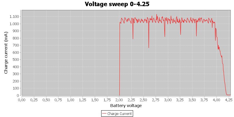 Voltage%20sweep%200-4.25