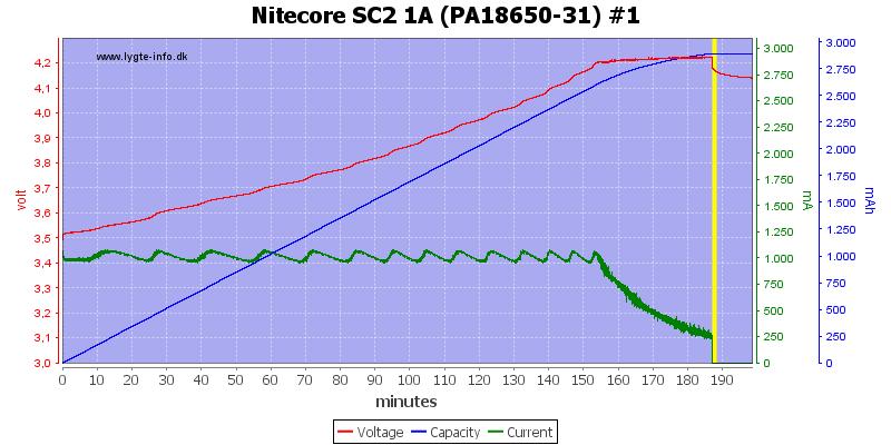 Nitecore%20SC2%201A%20%28PA18650-31%29%20%231