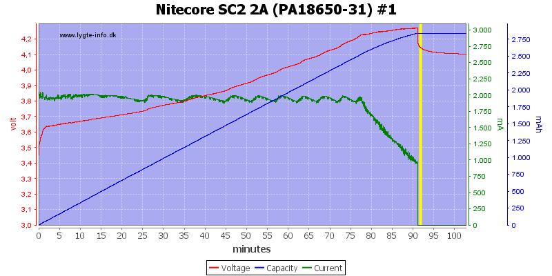Nitecore%20SC2%202A%20%28PA18650-31%29%20%231