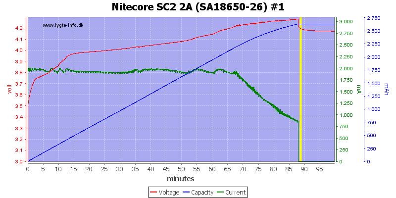 Nitecore%20SC2%202A%20%28SA18650-26%29%20%231