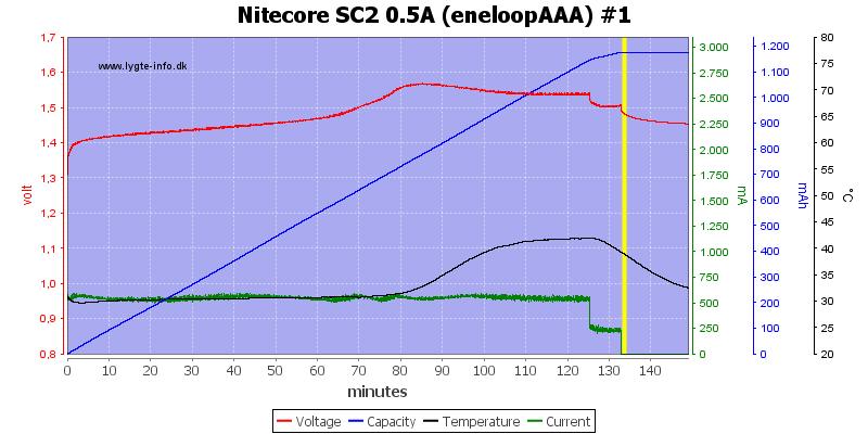 Nitecore%20SC2%200.5A%20%28eneloopAAA%29%20%231
