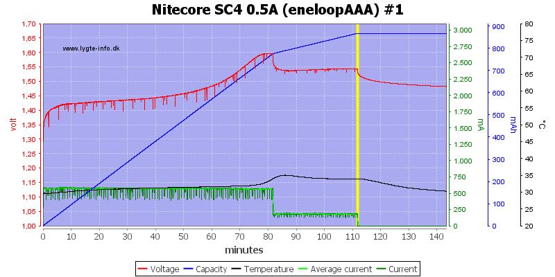 Nitecore%20SC4%200.5A%20%28eneloopAAA%29%20%231