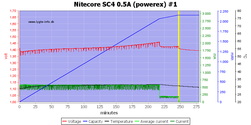 Nitecore%20SC4%200.5A%20%28powerex%29%20%231
