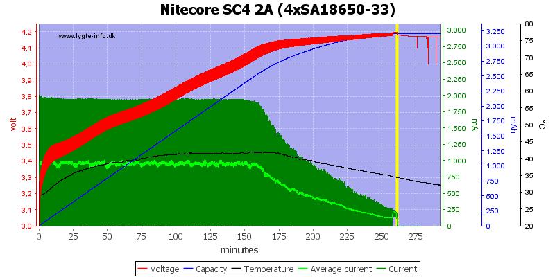 Nitecore%20SC4%202A%20%284xSA18650-33%29