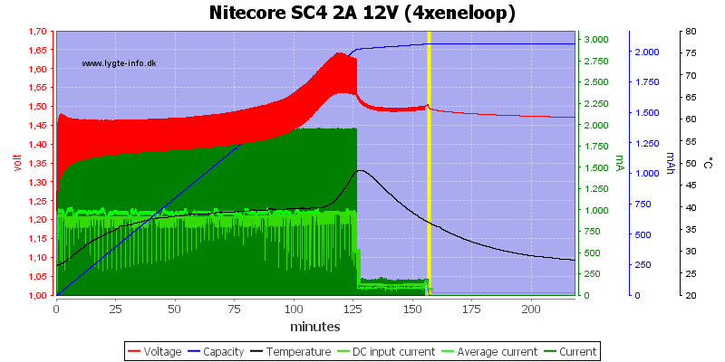 Nitecore%20SC4%202A%2012V%20%284xeneloop%29