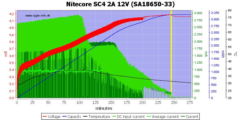 Nitecore%20SC4%202A%2012V%20%28SA18650-33%29